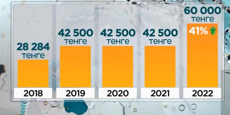 В 2022 году увеличится размер минимальной зарплаты